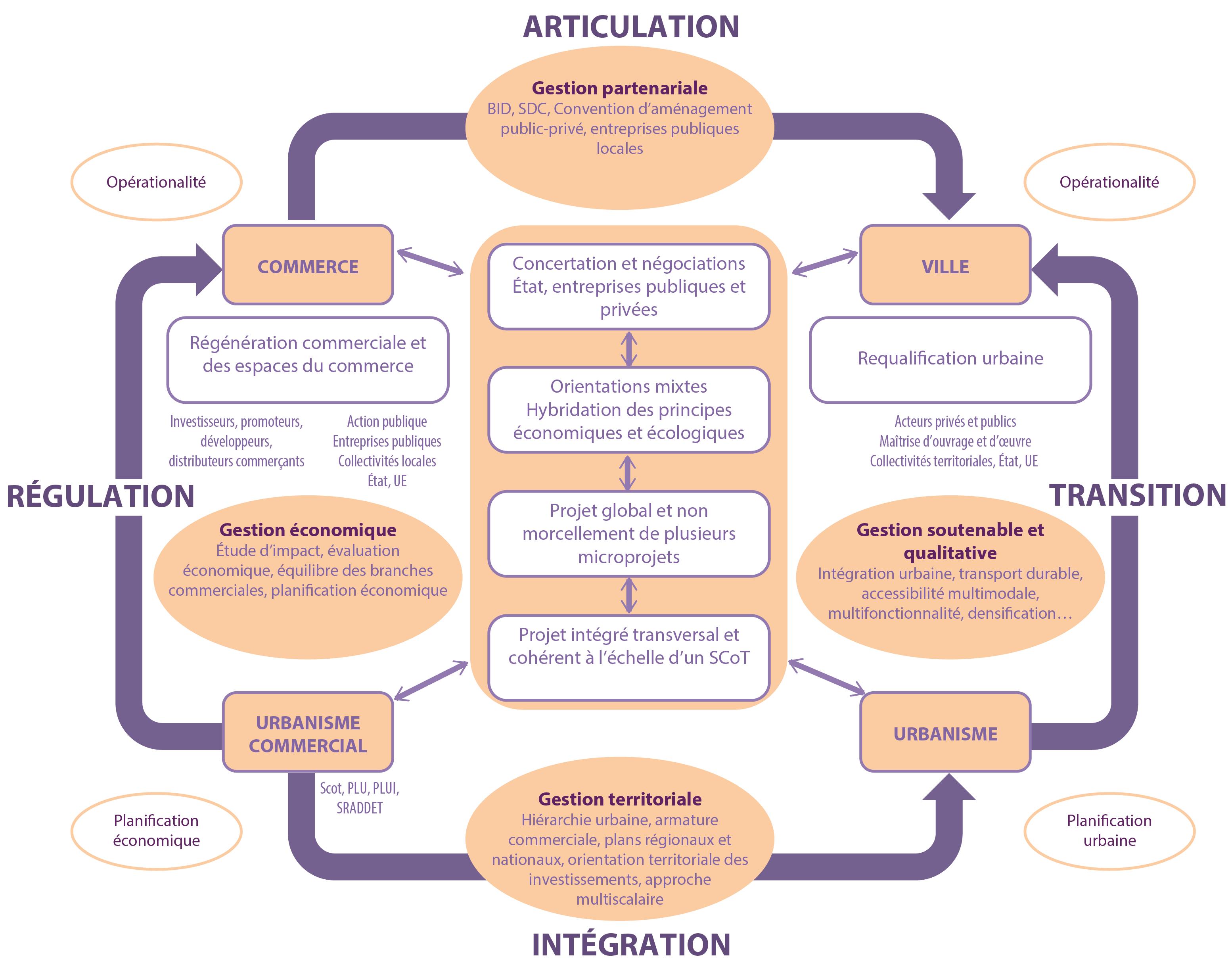 Système théorique de reterritorialisation du commerce dans la ville. A. Gasnier, 2017.